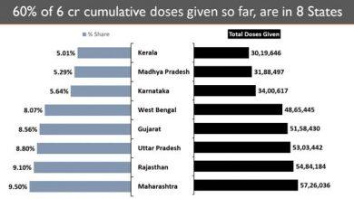 Photo of भारत ने 6 करोड़ से अधिक टीकों के साथ ऐतिहासिक उपलब्धि हासिल की