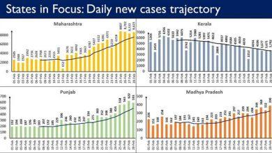 Photo of केरल, महाराष्ट्र, पंजाब, कर्नाटक, तमिलनाडु और गुजरात में कोविड के नए मामलों में तेजी जारी