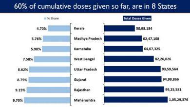 Photo of भारत निरंतर प्रतिदिन सर्वोच्च औसत टीके लगा रहा है