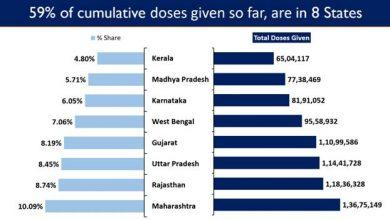 Photo of भारत में अब तक कोविड टीके की 13.54 करोड़ से अधिक खुराक दी गयीं