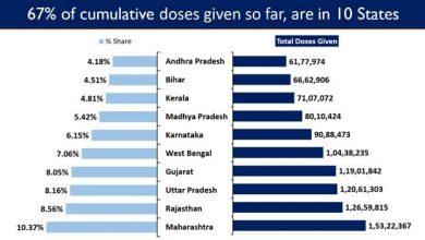 Photo of India's Cumulative Vaccination Coverage exceeds 14.78 Crore