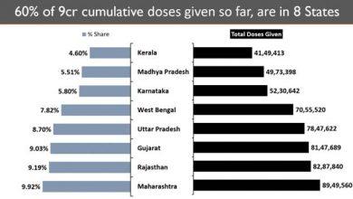 Photo of प्रतिदिन औसतन 34 लाख से अधिक लोगों को टीका लगाकर भारत विश्व में शीर्ष स्थान पर