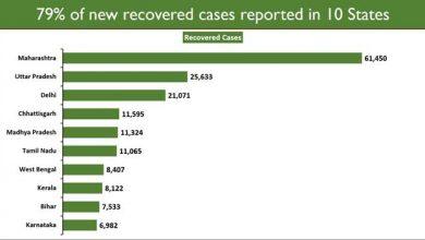 Photo of पिछले 24 घंटे में 2.19 लाख से ज्यादा लोग कोविड-19 बीमारी से स्वस्थ हुए
