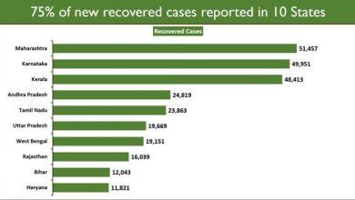 Photo of लगातार सातवें दिन कोविड-19 से स्वस्थ होने वाले लोगों की संख्या संक्रमण के नये मामलों से ज्यादा