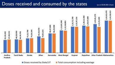 Photo of भारत सरकार ने राज्यों/केंद्रशासित प्रदेशों को अब तक 16.54 करोड़ से अधिक कोविड-19 टीके की निशुल्क खुराक प्रदान की है