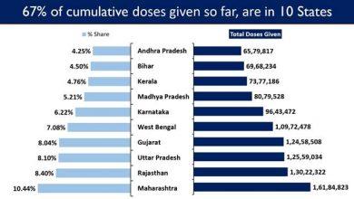 Photo of भारत में कोविड-19 टीकाकरण की कुल संख्या करीब 15.5 करोड़ तक पहुँची