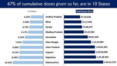 Photo of राष्ट्रव्यापी टीकाकरण अभियान का तीसरा चरण शुरू होने के साथ भारत में अब तक कोविड-19 के 15.89 करोड़ से अधिक टीके लगाए गए