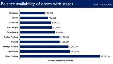 Photo of केंद्र सरकार ने राज्यों और केंद्र शासित प्रदेशों को अब तक 20 करोड़ से अधिक वैक्सीन की खुराक निशुल्क दी हैं