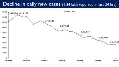Photo of भारत में पिछले 24 घंटे में कोविड-19 के 1.34 लाख दैनिक नये मामले सामने आए