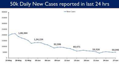 Photo of पिछले 24 घंटे में देश में टीके की 64.25 लाख खुराक दी गयीं