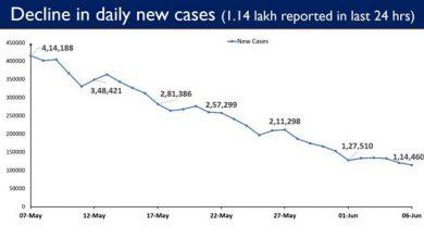 Photo of भारत ने 1.14 लाख दैनिक नए मामले दर्ज कराये जो पिछले दो महीनों में सबसे कम हैं
