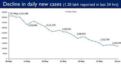 Photo of भारत ने पिछले 24 घंटों में 1.20 लाख दैनिक नए मामले दर्ज कराये जो लगभग दो महीनों में सबसे कम है