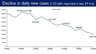 Photo of भारत में 1.52 लाख नये मामलों के साथ नये मामलों के घटने का चलन बरकरार