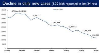 Photo of भारत में 1.32 लाख दैनिक नये मामले सामने आए