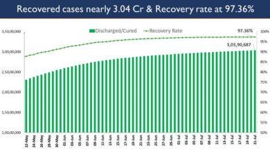 Photo of भारत का कुल कोविड-19 टीकाकरण कवरेज 41.54 करोड़ से अधिक