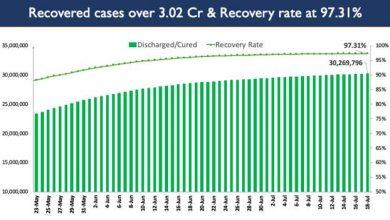 Photo of भारत के कुल कोविड-19 टीकाकरण ने 40 करोड़ का आंकड़ा पार किया