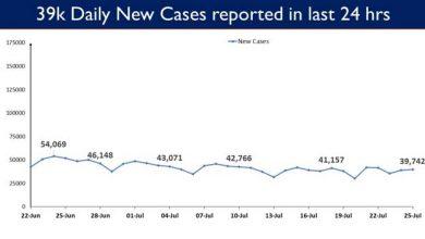 Photo of भारत के कुल कोविड-19 टीकाकरण ने 43 करोड़ का आंकड़ा पार किया