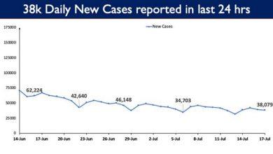 Photo of भारत का कुल कोविड-19 टीकाकरण कवरेज 40 करोड़ के नजदीक पहुंचा