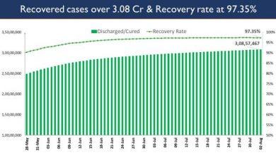 Photo of भारत के कुल कोविड-19 टीकाकरण ने 47.22 करोड़ का आंकड़ा पार किया