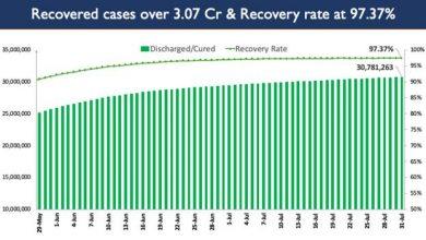 Photo of India's Cumulative COVID-19 Vaccination Coverage crosses the landmark of 46 Cr