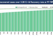 Photo of भारत में कोविड-19 का कुल टीकाकरण कवरेज 84.89 करोड़ से अधिक हुआ
