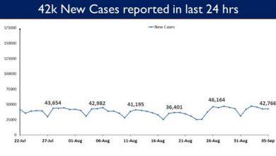 Photo of भारत में कोविड-19की कुल टीकाकरण कवरेज 68.46 करोड़ से अधिक
