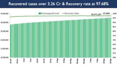 Photo of भारत में कोविड-19 का कुल टीकाकरण कवरेज 80 करोड़ के ऐतिहासिक आंकड़े के पार पंहुचा