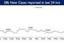 Photo of भारत में कोविड-19 के कुल टीकाकरण कवरेज ने 85 करोड़ का ऐतिहासिक पड़ाव पार किया