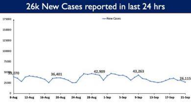 Photo of भारत में कोविड-19 का कुल टीकाकरण कवरेज 81.85 करोड़ से अधिक हुआ