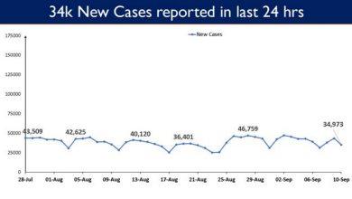 Photo of भारत में कोविड-19 टीकाकरण कवरेज 72.37 करोड़ के पार पहुंचा