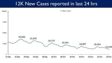 Photo of भारत में कोविड-19 टीकाकरण का  कुल कवरेज 102.94 करोड़ के पार पहुंचा