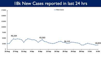 Photo of भारत में कोविड-19 के कुल टीकाकरण कवरेज ने 92 करोड़ का अहम पड़ाव पार किया