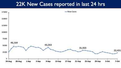 Photo of भारत में कोविड-19 का कुल टीकाकरण कवरेज 92.63 करोड़ से अधिक हुआ
